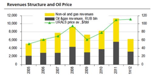Den federala budgeten och oljepriset
