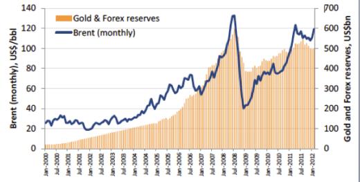 Oljepriset och Rysslands guld- och valutareserv