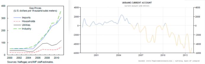 Ukrainas gaspriser och Ukrainas bytesbalans