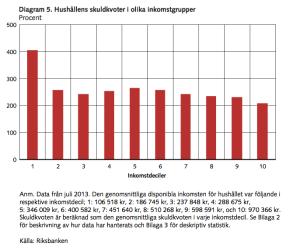 diagram-5-hushallens-skuldkvoter-i-olika-inkomstgrupper