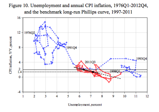 Figure-10-unemployment-inflation-phillips-curve