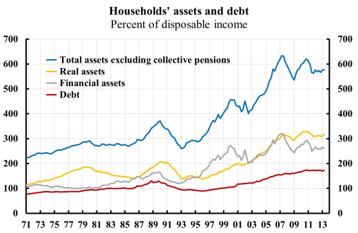households-assets-and-debt