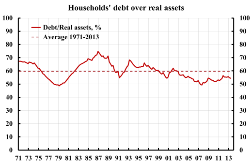 households-debt-over-real-assets