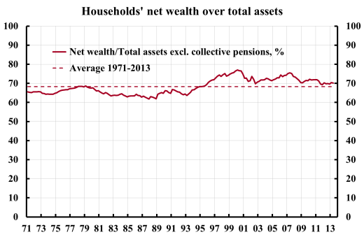 households-net-wealth-over-total-assets