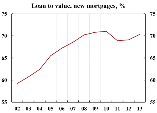 loan-to-value-new-mortgages-2014