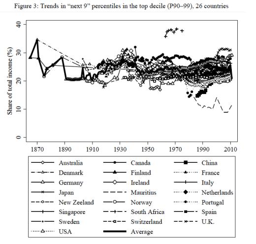 Inkomstandel P90-99, 1870-2010