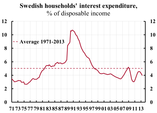 Swedish-households-interest-rate-expenditure