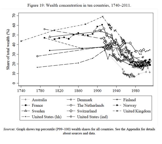 Topp 1 förmögenhetsandel 1740-2010