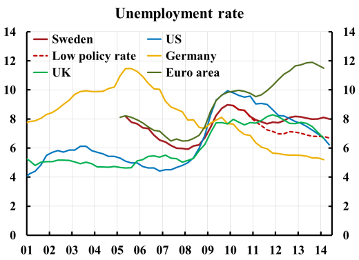 1410-unemployment-se-ea-bd-uk-us-low-rate