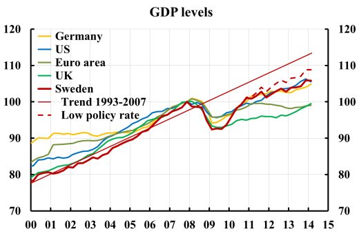 gdp-se-ea-bd-uk-us-low-rate