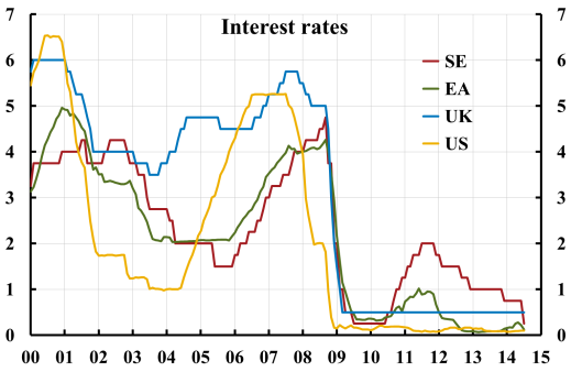 interest-rates-se-ea-uk-us