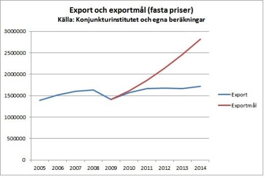 exportmal