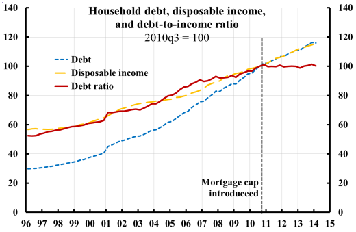 hh-debt-disp-inc-debt-to-income-ratio