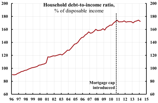 household-debt-to-disposable-income