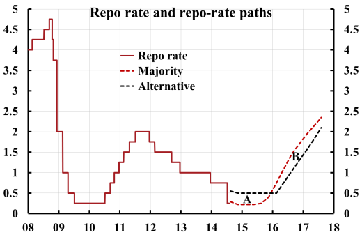 Ingves-af-Jochnick-repo-rate-path-2