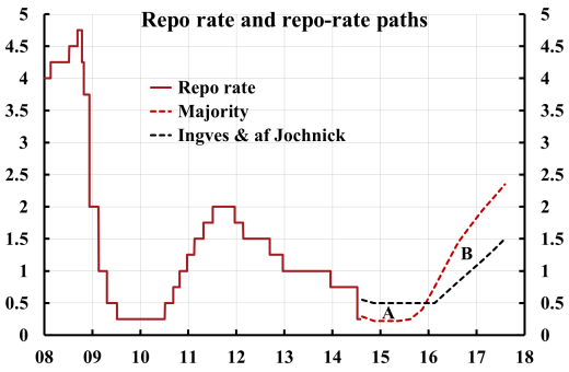 Ingves-af-Jochnick-repo-rate-path