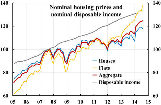 Housing-prices-and-disposable-income-1408
