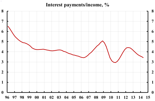 hhold-interest-to-income-1410