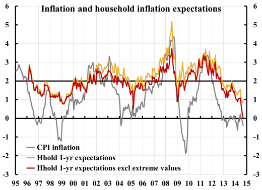 inflation-and-household-expects-w-wo-extr-1410