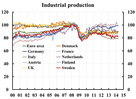 140625 Industrial production Eurostat