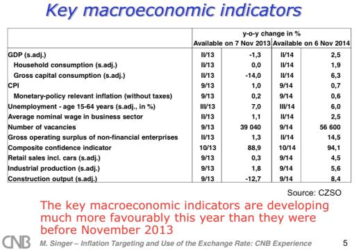 cz-key-macro-indicators