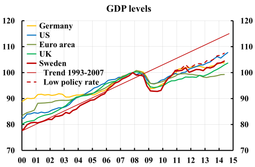 GDP-SE-EA-UK-US-low-policy-rate-1410