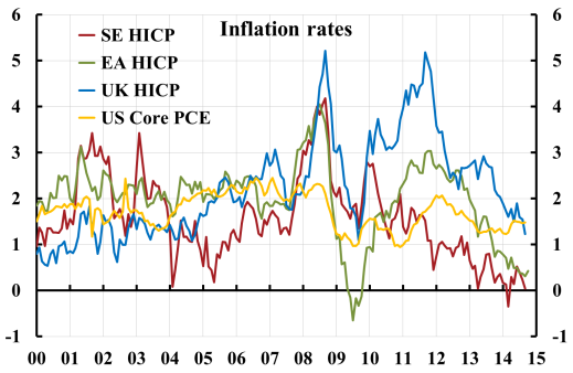 Inflation-SE-EA-UK-US-1410