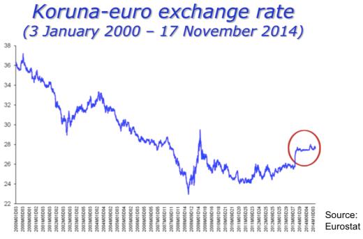 Koruna-euro-rate