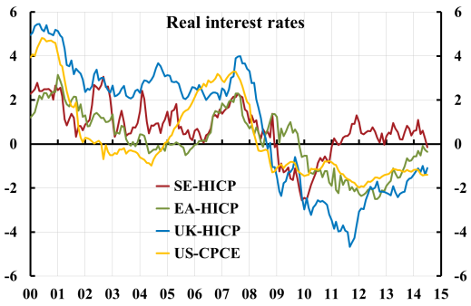 Real-interest-rates-SE-EA-UK-US-1410