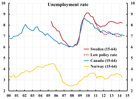 Unemployment-SE-CA-NW-low-policy-rate-1410