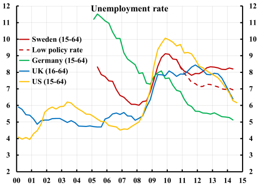 Unemployment-SE-EA-UK-US-low-policy-rate-1410