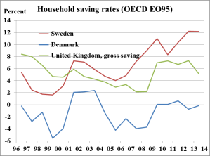 households-savings-rates-dk-se-uk