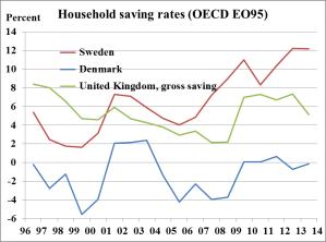 households-savings-rates-dk-se-uk