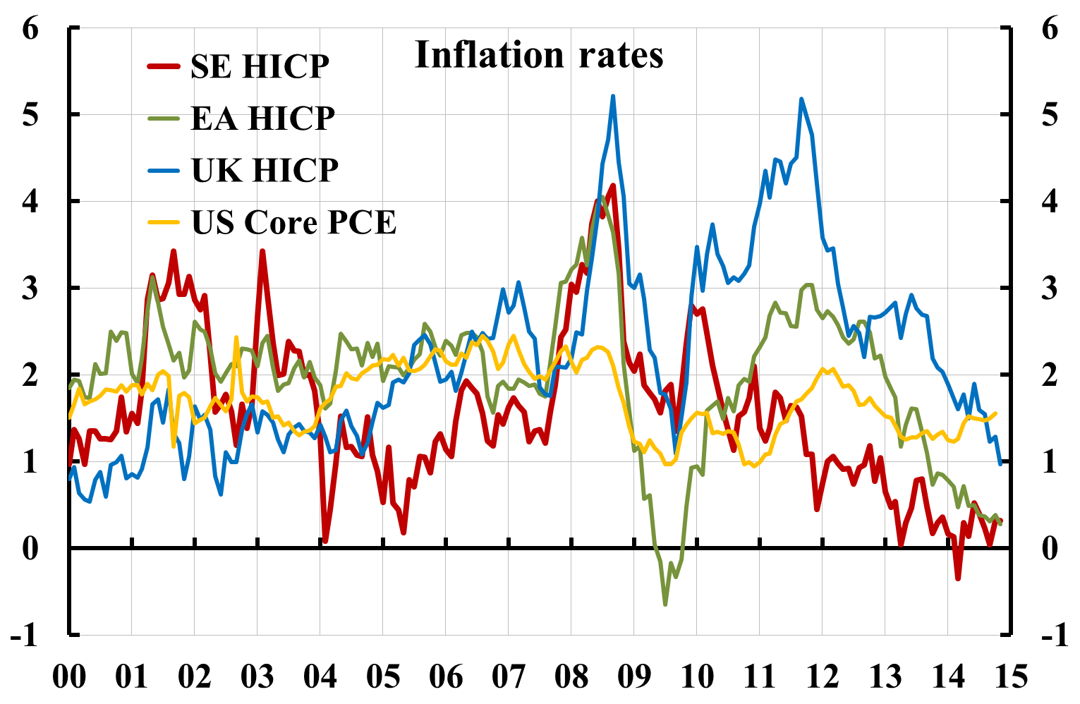 Norska inflationen steg i mars