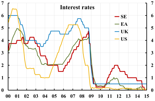 interest-rates-se-ea-uk-us-1412