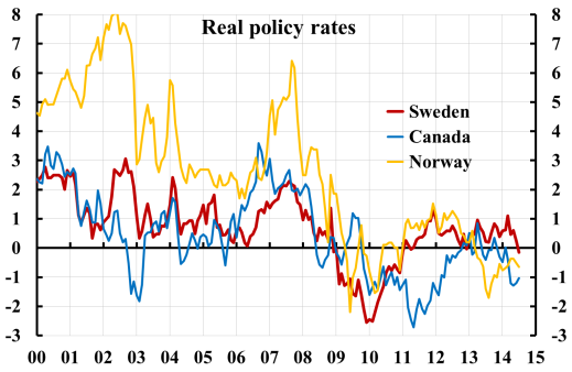 real-interest-rates-se-ca-nw-1412