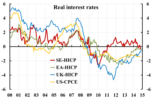 real-interest-rates-se-ea-uk-us-1412