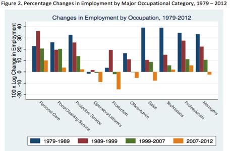 Jobpolarization US
