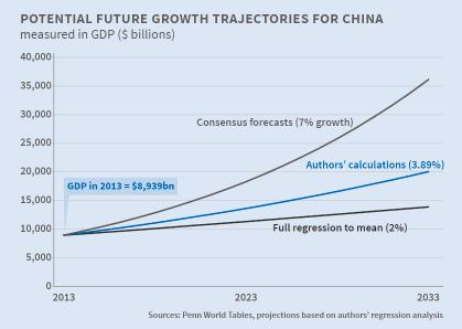 Kinas tillväxt PritchettSummers