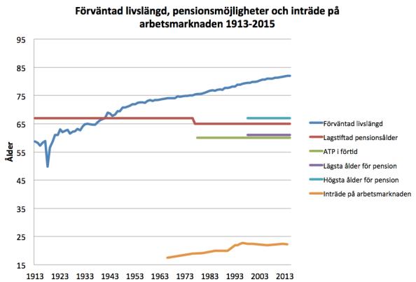 pension_livslängd_ekonomistas