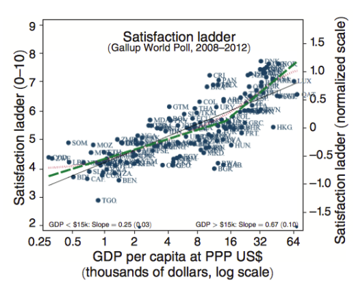 Life satisfaction GDP_fig1