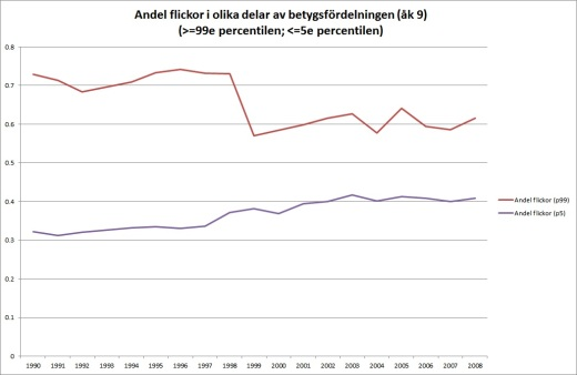 andelar-1990-2008