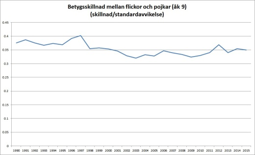 betygsskillnad-1990-2015