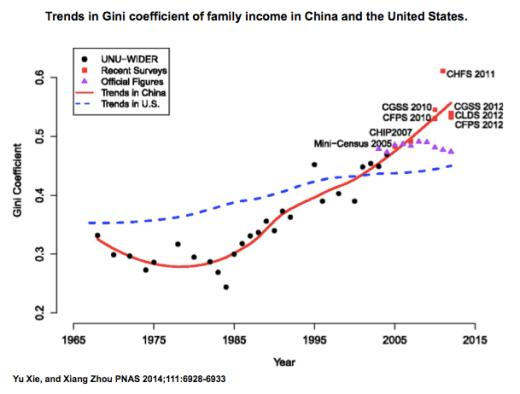 Kina_US_Gini_PNAS