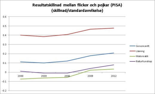 pisa-skillnad-2000-2012