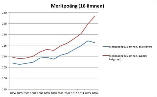 medelbetyg-2004-2016