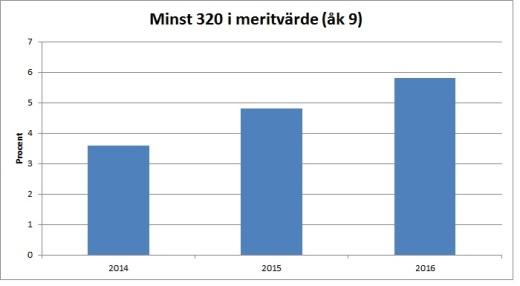 minst-320-2014-2016