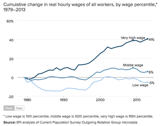 change-real-hourly-wage
