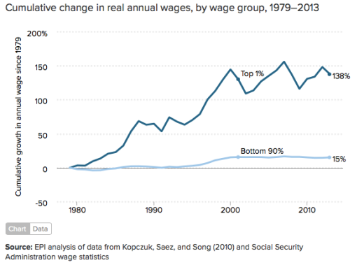 change-yearly-wages-top-1-v-bottom-90