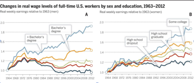 wages-by-edu